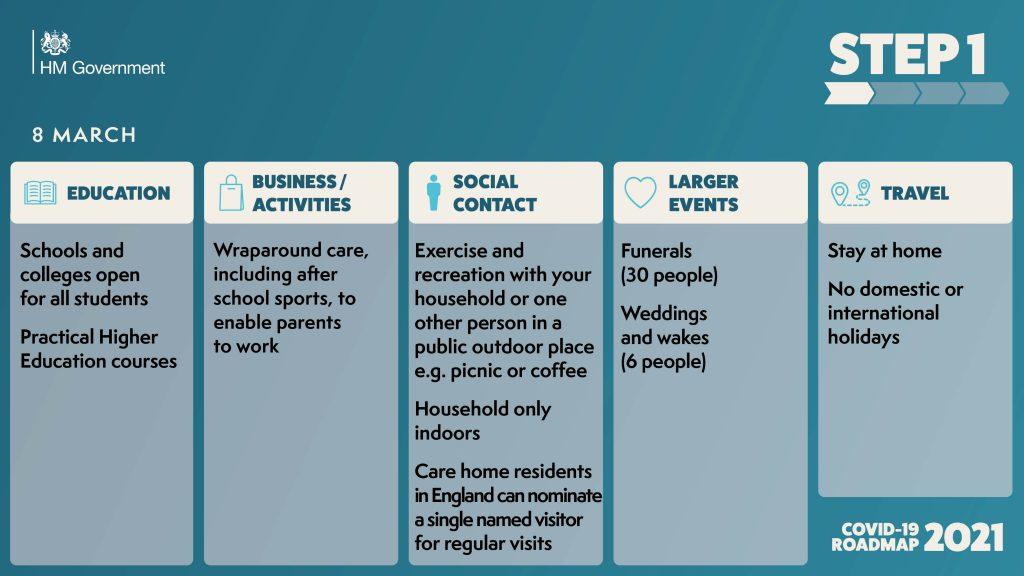 step1-covid-roadmap